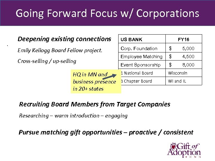 Going Forward Focus w/ Corporations . Deepening existing connections US BANK Emily Kellogg Board