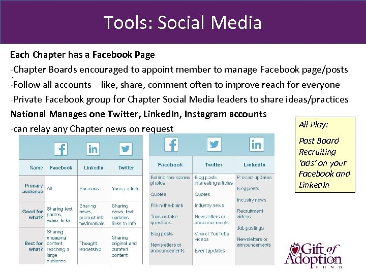 Tools: Social Media Each Chapter has a Facebook Page -Chapter Boards encouraged to appoint