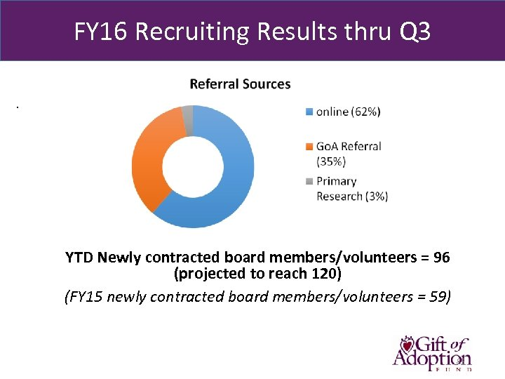 FY 16 Recruiting Results thru Q 3. YTD Newly contracted board members/volunteers = 96