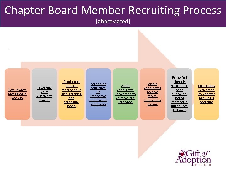 Chapter Board Member Recruiting Process (abbreviated) . Two leaders identified in key city Emerging