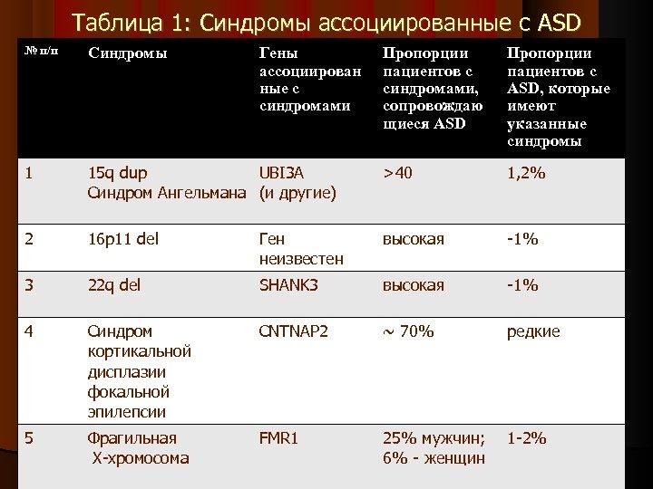 Таблица 1: Синдромы ассоциированные с ASD № п/п Синдромы 1 Гены ассоциирован ные с