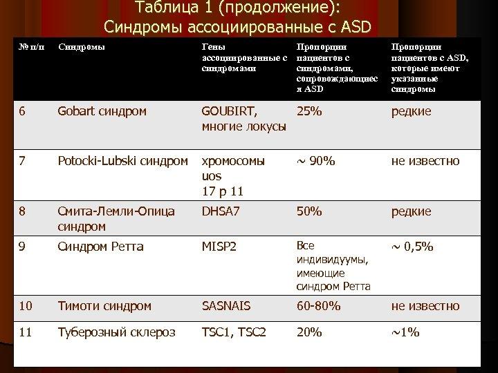 Таблица 1 (продолжение): Синдромы ассоциированные с ASD № п/п Синдромы Гены Пропорции ассоциированные с