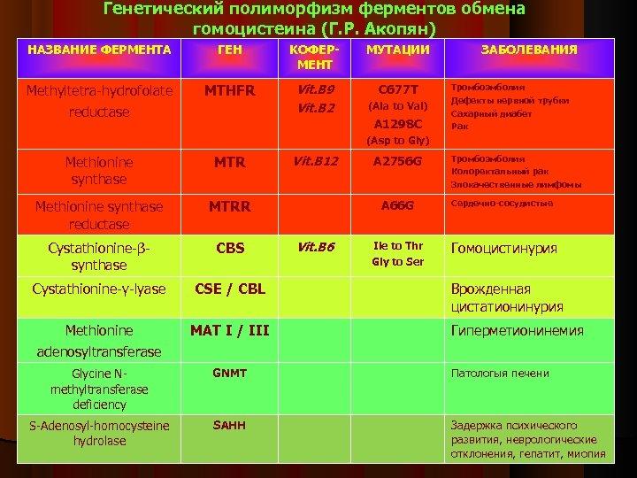 Генетический полиморфизм ферментов обмена гомоцистеина (Г. Р. Акопян) НАЗВАНИЕ ФЕРМЕНТА ГЕН KОФЕРМЕНТ МУТАЦИИ Methyltetra-hydrofolate