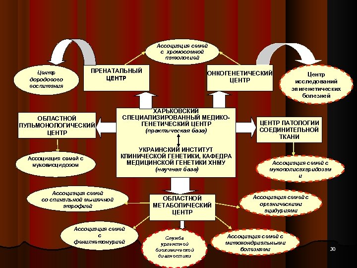 Ассоциация семей с хромосомной патологией ПРЕНАТАЛЬНЫЙ ЦЕНТР Центр дородового воспитания ОБЛАСТНОЙ ПУЛЬМОНОЛОГИЧЕСКИЙ ЦЕНТР Ассоциация