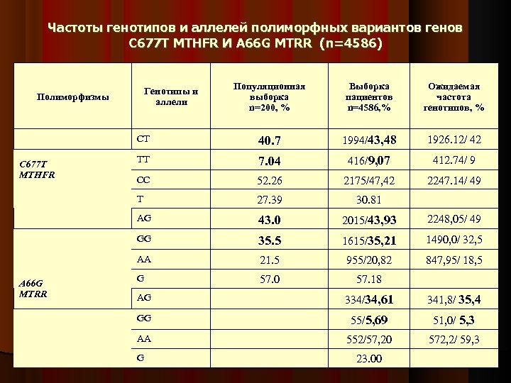 Частоты генотипов и аллелей полиморфных вариантов генов C 677 T MTHFR И A 66