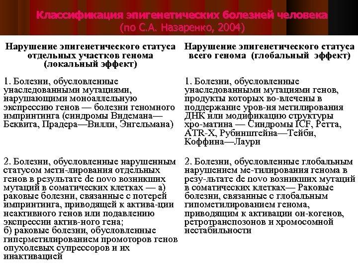 Классификация эпигенетических болезней человека (по С. А. Назаренко, 2004) Нарушение эпигенетического статуса отдельных участков
