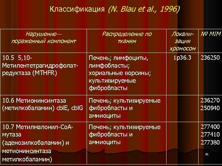 Классификация (N. Blau et al. , 1996) Нарушение— пораженный компонент 10. 5 5, 10