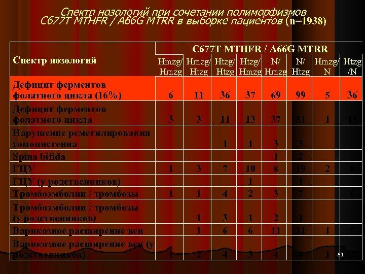Спектр нозологий при сочетании полиморфизмов С 677 Т MTHFR / А 66 G MTRR