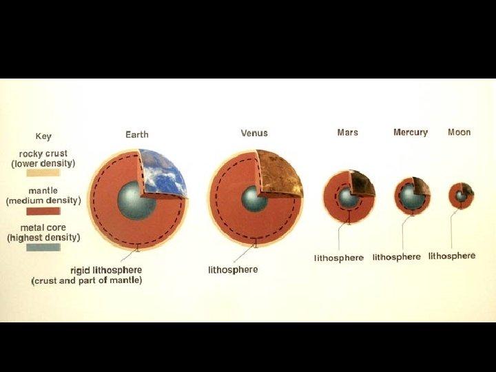 Inner planet interiors; summary