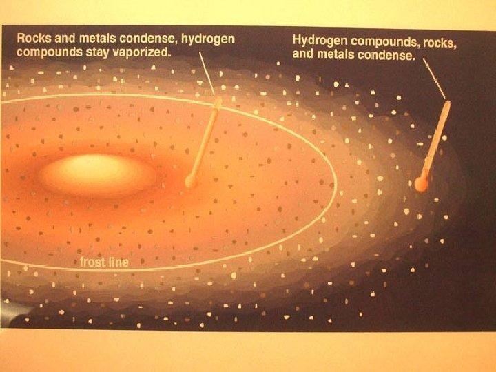 Temp vs distance in solar system