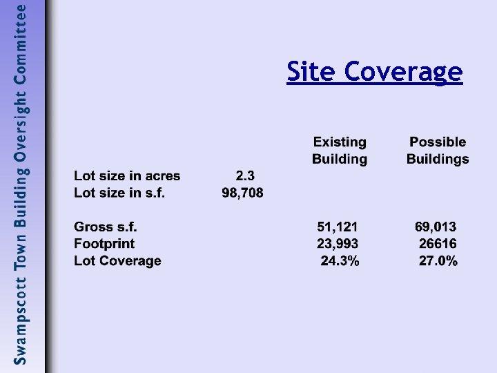 Site Coverage