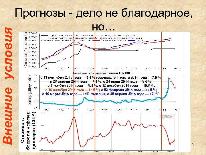 Значения ключевой ставки ЦБ РФ: с 13 сентября 2013 года — 5, 5 %
