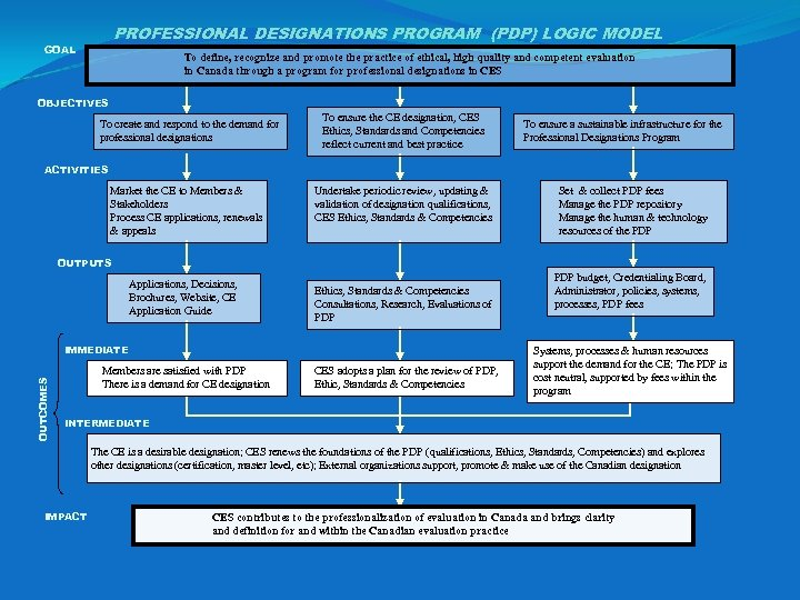 PROFESSIONAL DESIGNATIONS PROGRAM (PDP) LOGIC MODEL GOAL To define, recognize and promote the practice