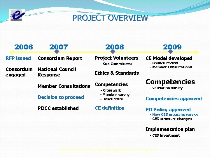 PROJECT OVERVIEW 2006 RFP issued 2007 Consortium Report Project Volunteers - Sub Committees Consortium