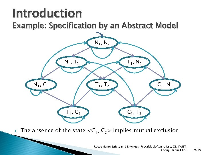 Introduction Example: Specification by an Abstract Model N 1, N 2 N 1, T