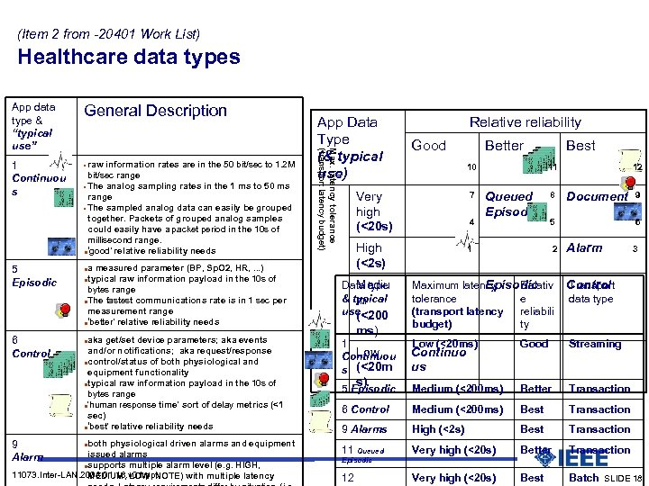 (Item 2 from -20401 Work List) Healthcare data types Presentation mode: build a slide