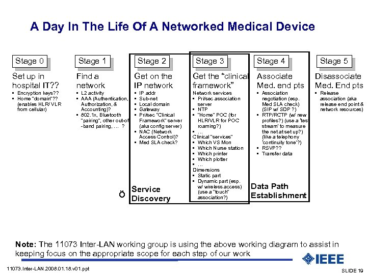 A Day In The Life Of A Networked Medical Device (Presentation mode: build-a-slide) Stage