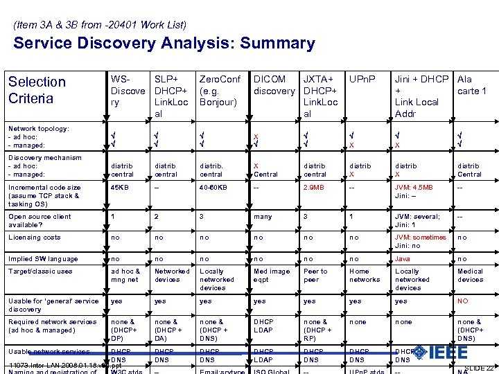 (Item 3 A & 3 B from -20401 Work List) Service Discovery Analysis: Summary