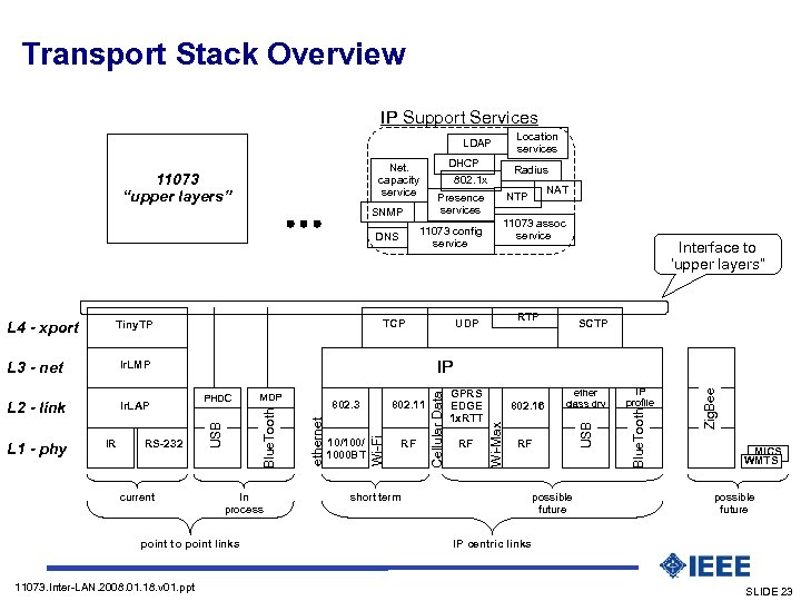 "Transport Stack Overview IP Support Services Location services LDAP Net. capacity service 11073 ""upper"