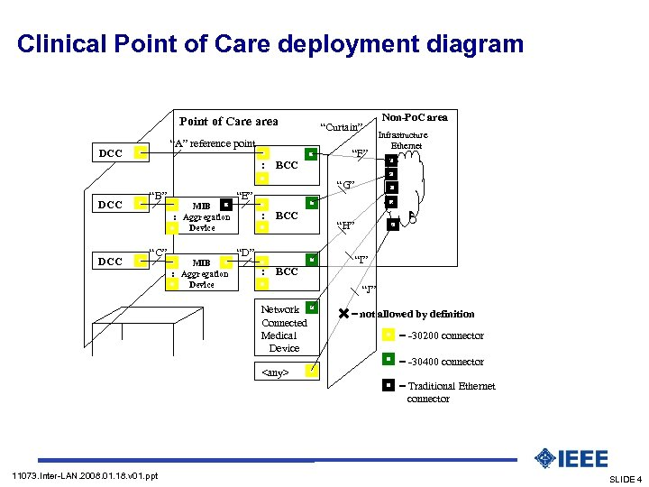 "Clinical Point of Care deployment diagram Point of Care area ""A"" reference point DCC"