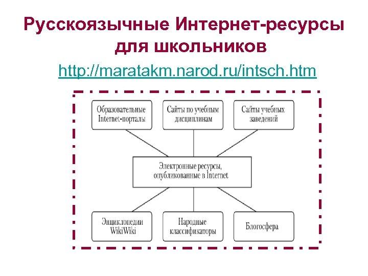 Русскоязычные Интернет-ресурсы для школьников http: //maratakm. narod. ru/intsch. htm