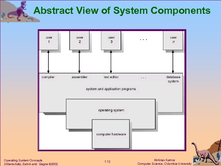 Abstract View of System Components Operating System Concepts Silberschatz, Galvin and Gagne 2002 1.