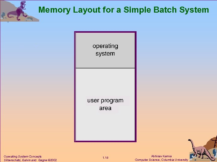 Memory Layout for a Simple Batch System Operating System Concepts Silberschatz, Galvin and Gagne