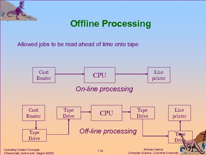 Offline Processing Allowed jobs to be read ahead of time onto tape Card Reader