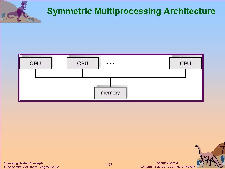 Symmetric Multiprocessing Architecture Operating System Concepts Silberschatz, Galvin and Gagne 2002 1. 27 Abhinav