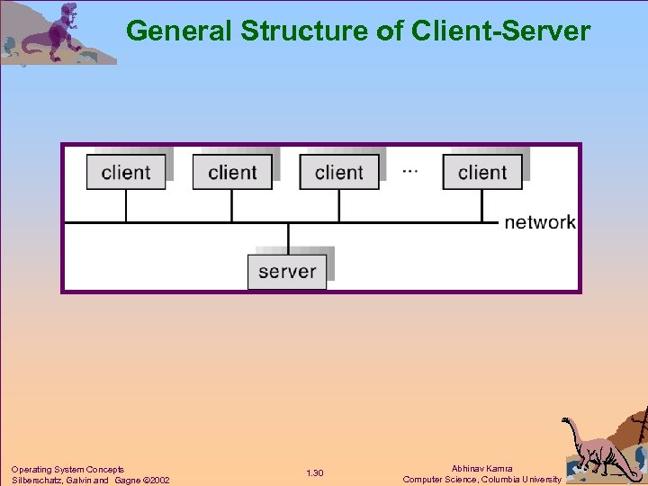 General Structure of Client-Server Operating System Concepts Silberschatz, Galvin and Gagne 2002 1. 30