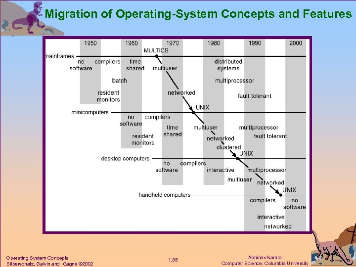 Migration of Operating-System Concepts and Features Operating System Concepts Silberschatz, Galvin and Gagne 2002