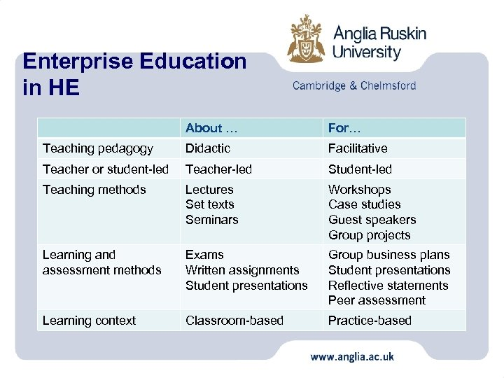 Enterprise Education in HE About … For… Teaching pedagogy Didactic Facilitative Teacher or student-led