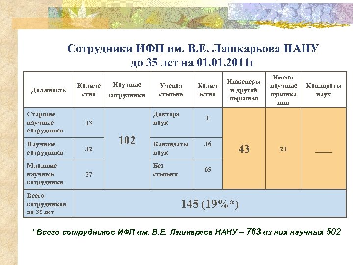Сотрудники ИФП им. В. Е. Лашкарьова НАНУ до 35 лет на 01. 2011 г