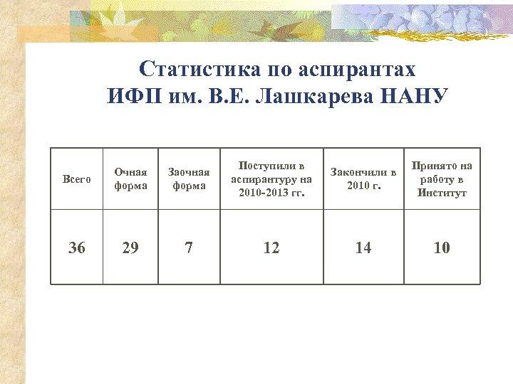 Статистика по аспирантах ИФП им. В. Е. Лашкарева НАНУ Всего Очная форма Заочная форма