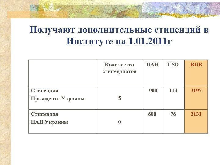 Получают дополнительные стипендий в Институте на 1. 01. 2011 г Количество стипендиатов Стипендия Президента