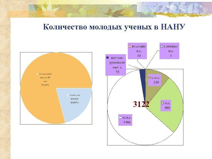 Количество молодых ученых в НАНУ 3122