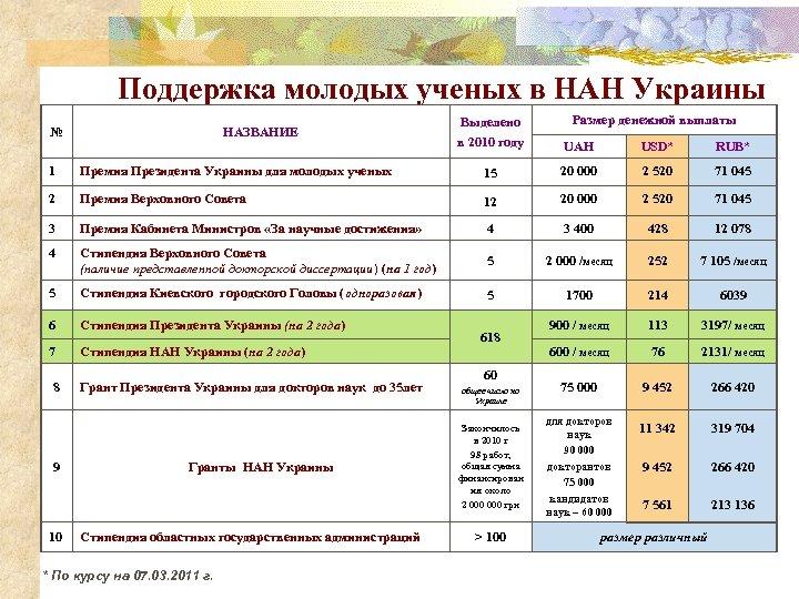 Поддержка молодых ученых в НАН Украины № НАЗВАНИЕ Размер денежной выплаты Выделено в 2010