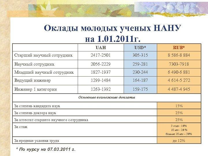 Оклады молодых ученых НАНУ на 1. 01. 2011 г. UAH USD* RUB* Старший научный