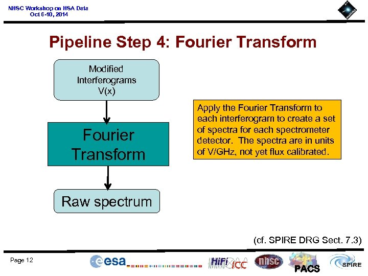 NHSC Workshop on HSA Data Oct 6 -10, 2014 Pipeline Step 4: Fourier Transform
