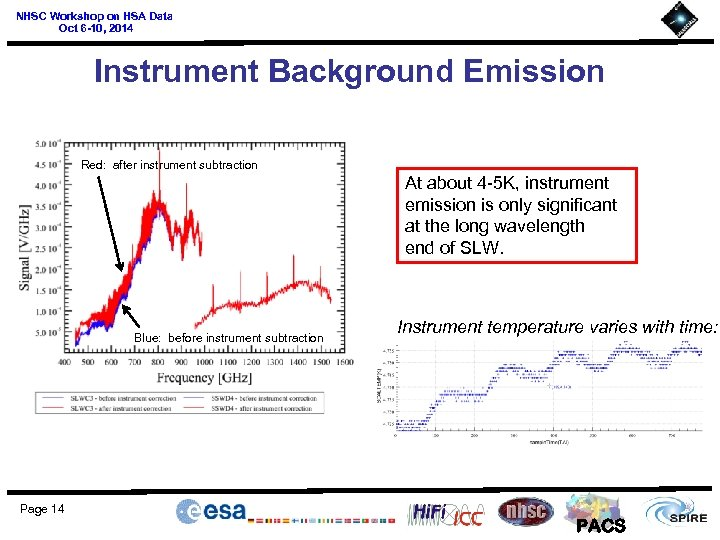 NHSC Workshop on HSA Data Oct 6 -10, 2014 Instrument Background Emission Red: after