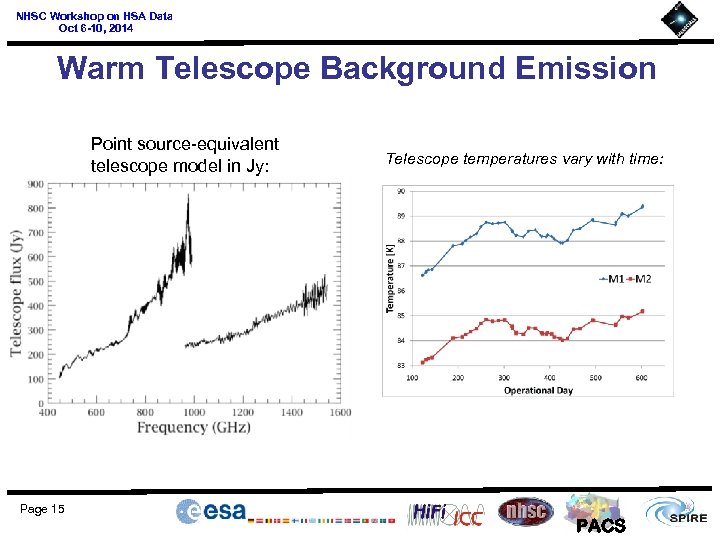 NHSC Workshop on HSA Data Oct 6 -10, 2014 Warm Telescope Background Emission Point