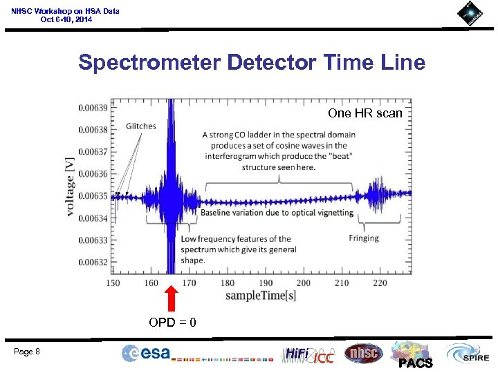 NHSC Workshop on HSA Data Oct 6 -10, 2014 Spectrometer Detector Time Line One