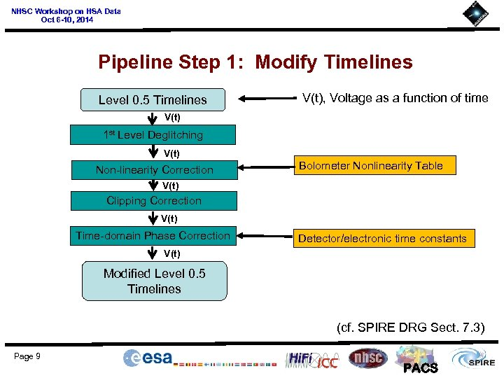 NHSC Workshop on HSA Data Oct 6 -10, 2014 Pipeline Step 1: Modify Timelines