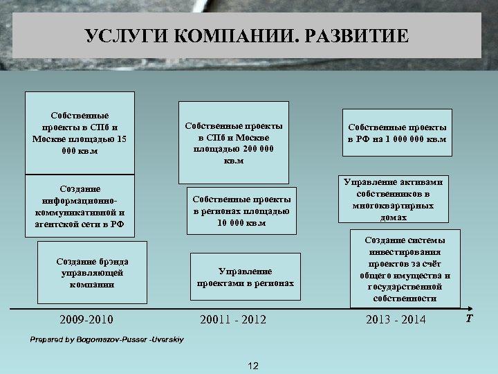 УСЛУГИ КОМПАНИИ. РАЗВИТИЕ Собственные проекты в СПб и Москве площадью 15 000 кв. м