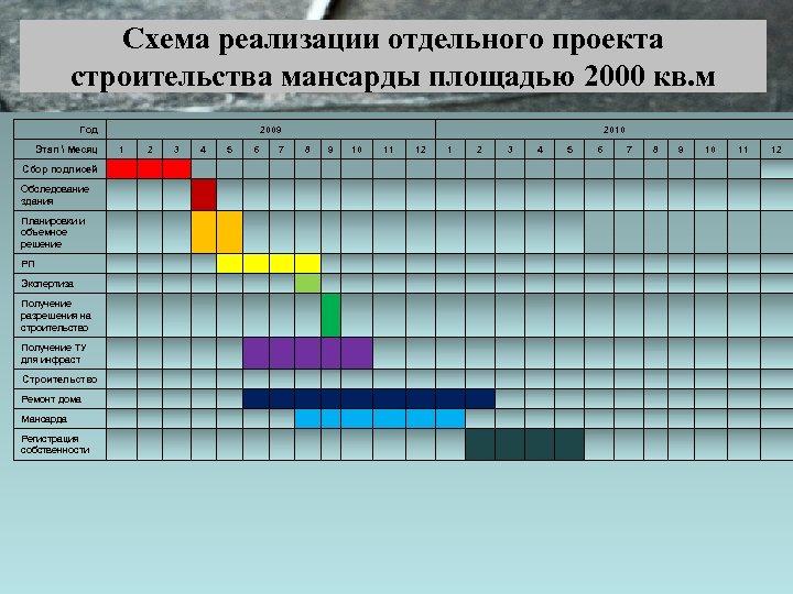 Схема реализации отдельного проекта строительства мансарды площадью 2000 кв. м Год Этап  Mесяц