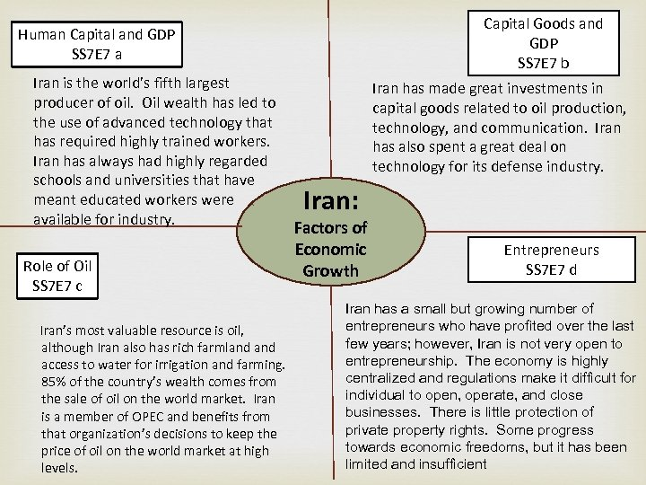Capital Goods and GDP SS 7 E 7 b Human Capital and GDP SS