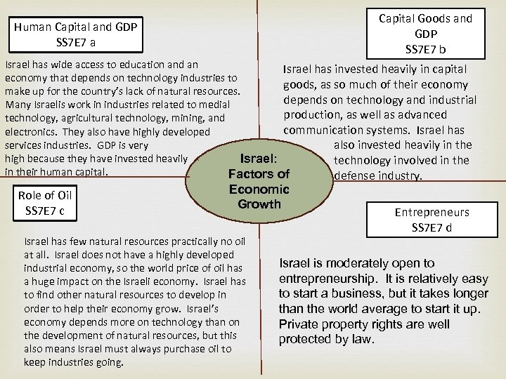 What to Goods and Capital produce? GDP SS 7 E 7 b Human Capital