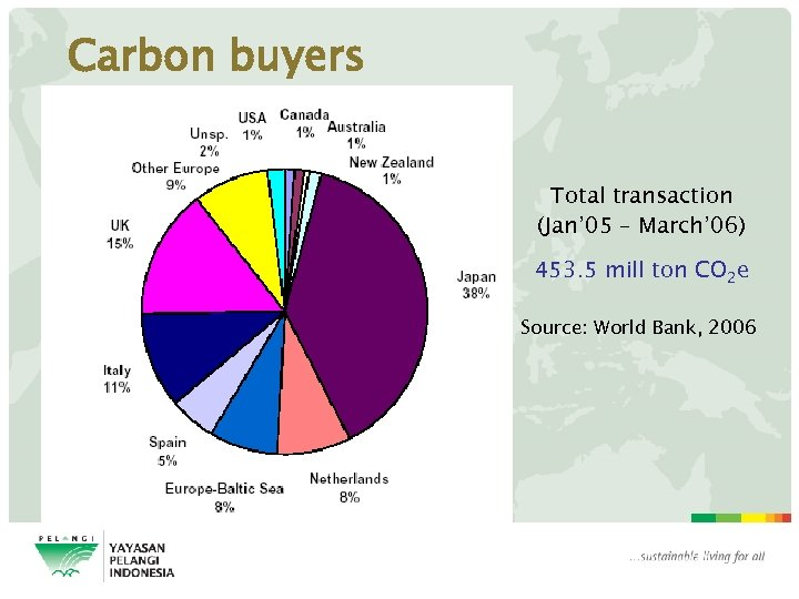 Carbon buyers Total transaction (Jan' 05 – March' 06) 453. 5 mill ton CO