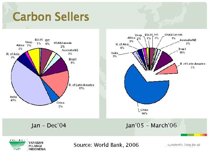 Carbon Sellers Jan – Dec' 04 Jan' 05 – March' 06 Source: World Bank,