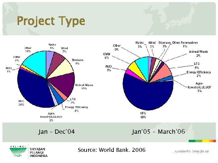 Project Type Jan – Dec' 04 Jan' 05 – March' 06 Source: World Bank.